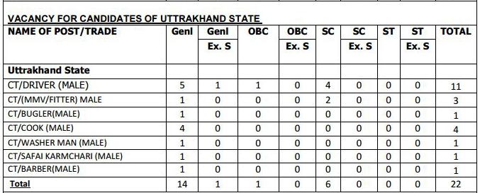Constable (Technical & Tradesman) Recruitment in CRPF Uttarakhand