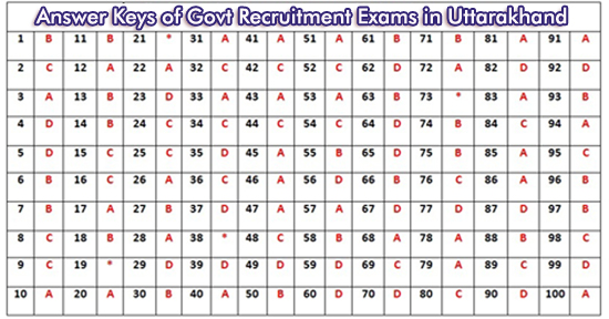 Answer Keys of Uttarakhand Govt Recruitment Exams