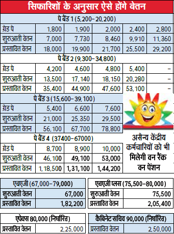 7th Pay Commission Salary Rise