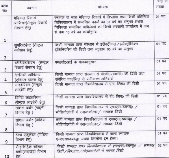 Paramedical & Non-Teaching Vacancies in Uttarakhand Medical College1