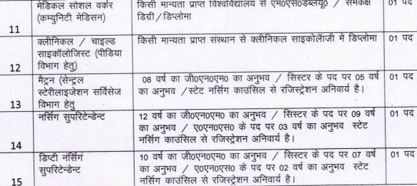 Paramedical & Non-Teaching Vacancies in Uttarakhand Medical College2