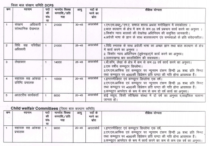 Multiple Recruitment in District Probation Office Nainital 1
