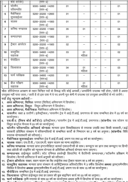 Multiple Posts Recruitment in GBPUAT 2