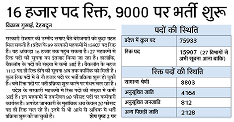 16000 Posts are vacant in Govt Department