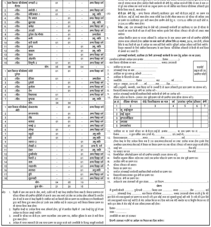 Anganbadi Workers, Mini Worker & Helpers Recruitment in Uttarkashi 2