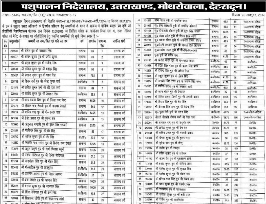 Pashudhan Prasar Adhikari (Livestock Extension Officers) Result 1