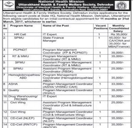 Programmer, Coordinator, IT Expert, Manager & Auditors Recruitments in HFWS Dehradun 1