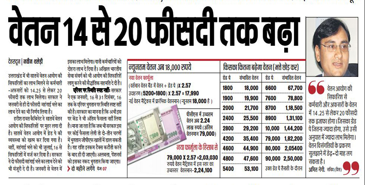7th Pay Commission has increased Salary upto 14 to 20 percent