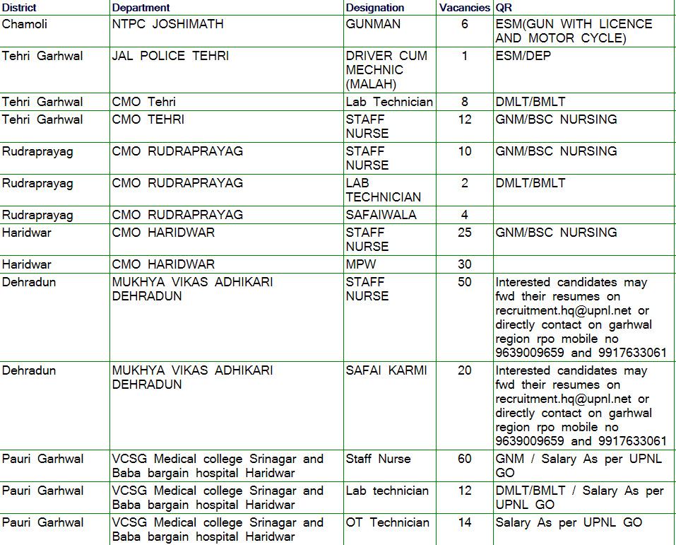 Vacancies Details of RPO Dehradun