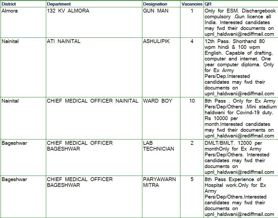 Vacancies Details of RPO Haldwani1